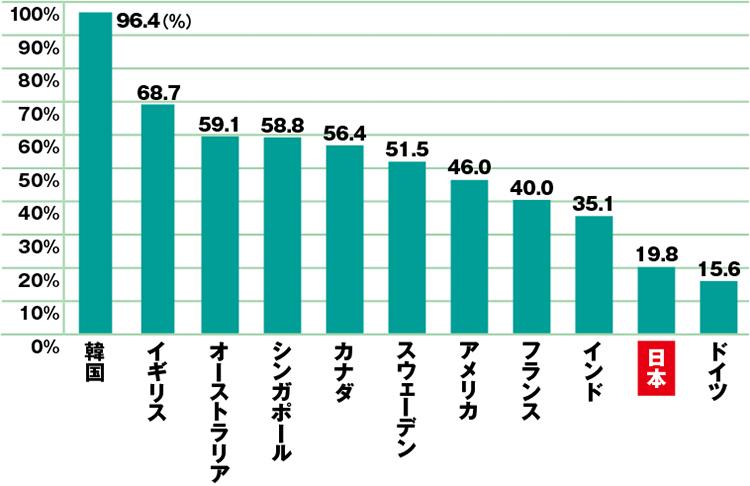 世界各国におけるキャッシュレス決済比率(2016年)イメージ