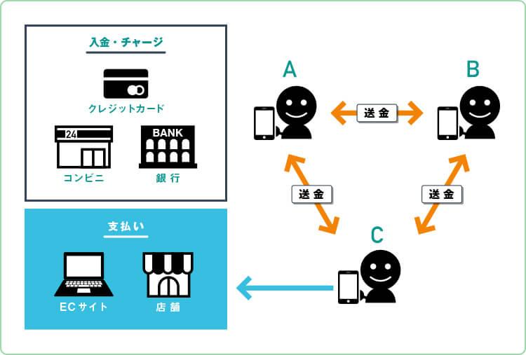 個人間送金サービスはアプリで対応!銀行口座を使わない仕組みを解説 ...