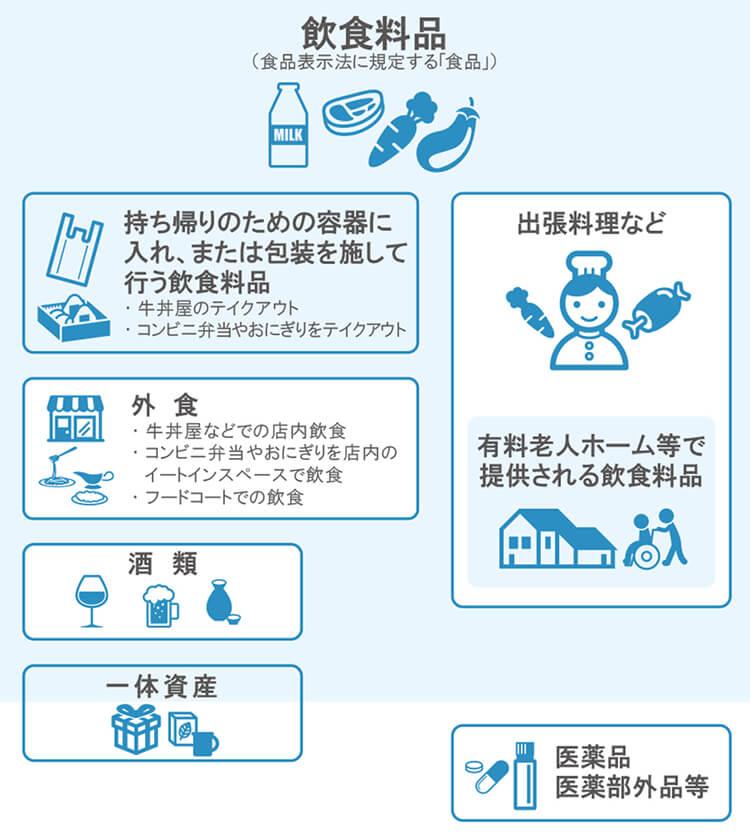 食料品 消費税