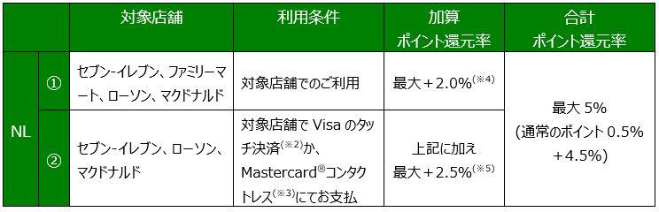 レス ナンバー 三井 カード 住友