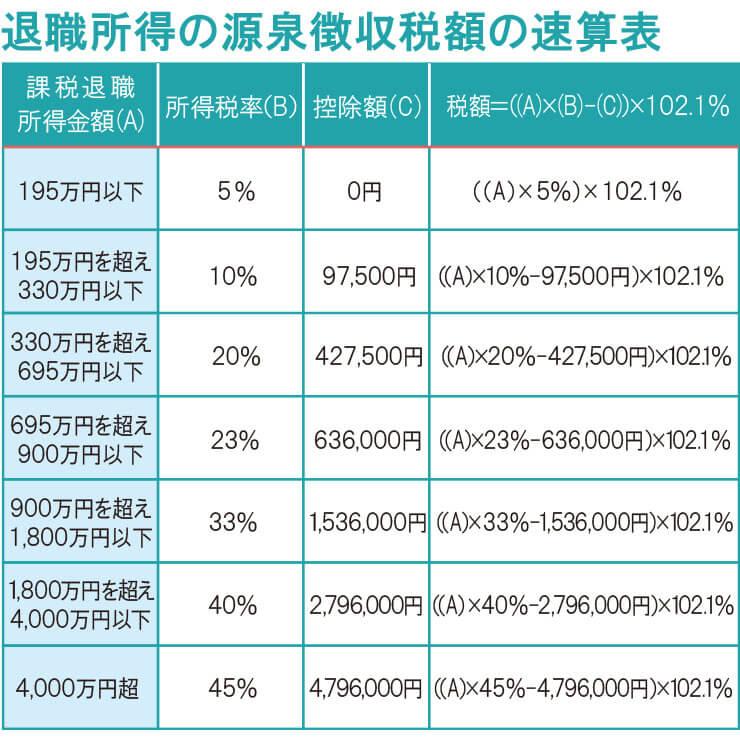給与所得の源泉徴収税額表 2020