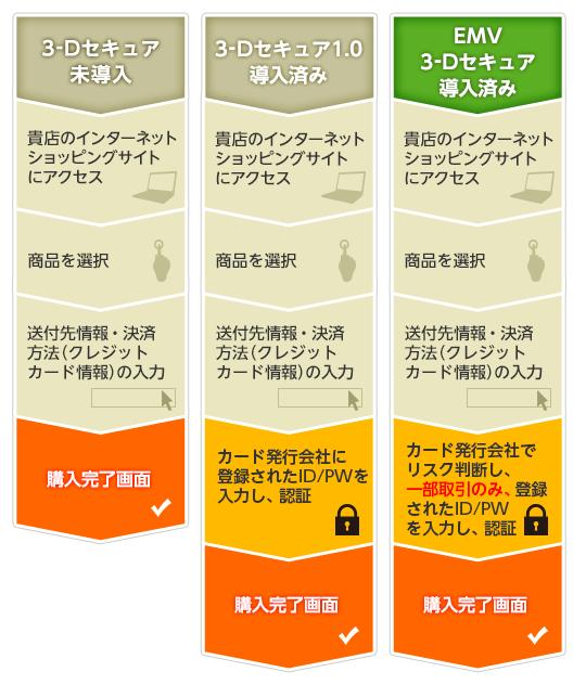 3d セキュア カード visa