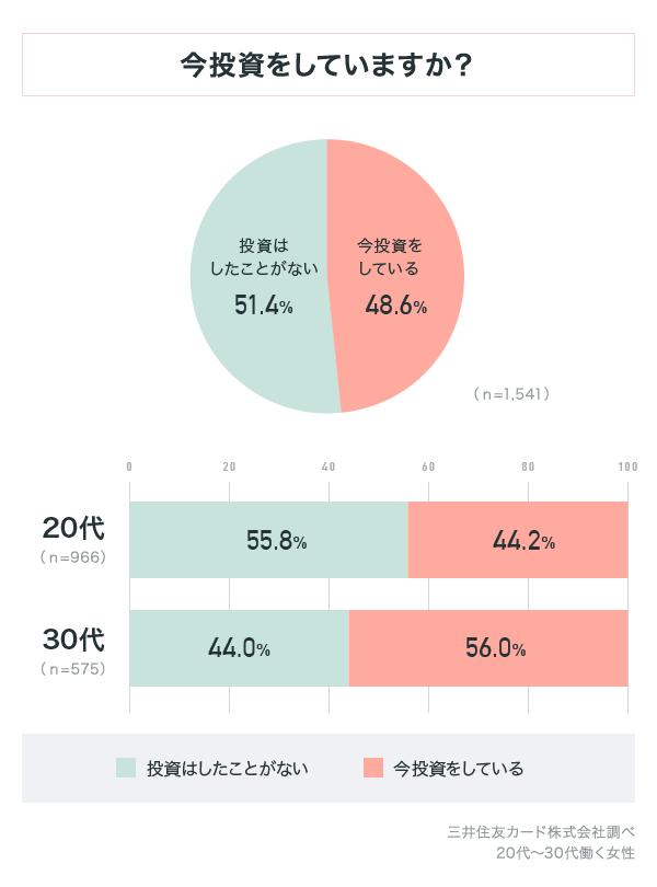 働く女性のうち約半分は投資をしている