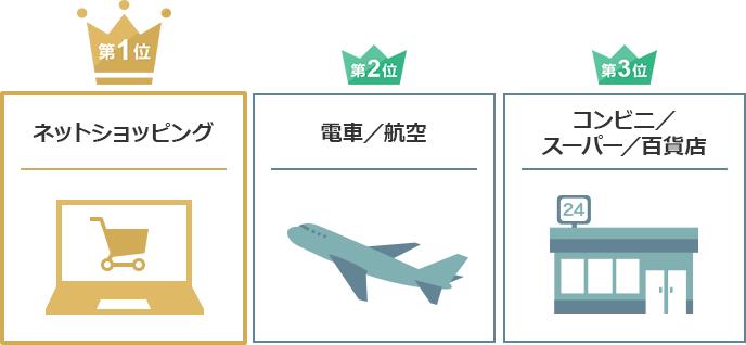 第1位 ネットショッピング 第2位 電車/航空 第3位 コンビニ/スーパー/百貨店