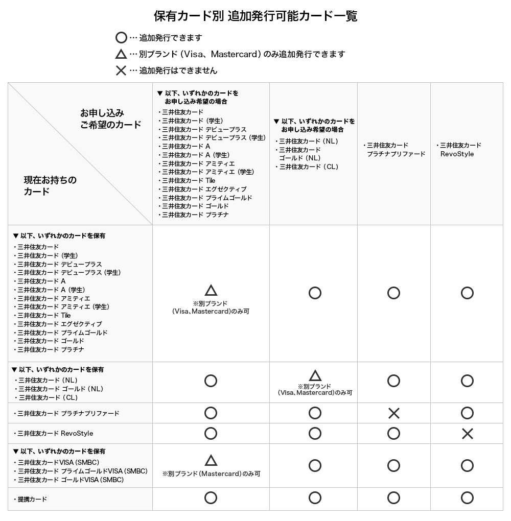 銀行 書 連絡 三井 住友 番号 口座