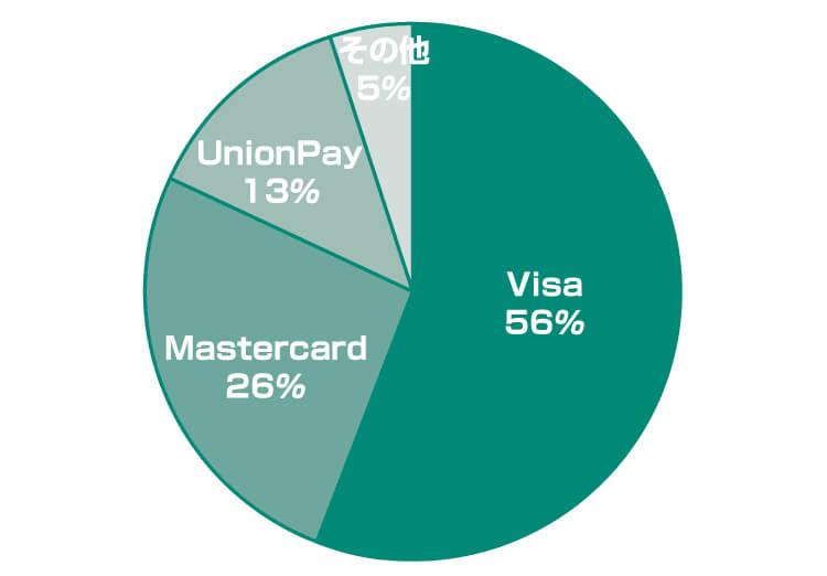 クレジットカードの国際ブランド別シェア率